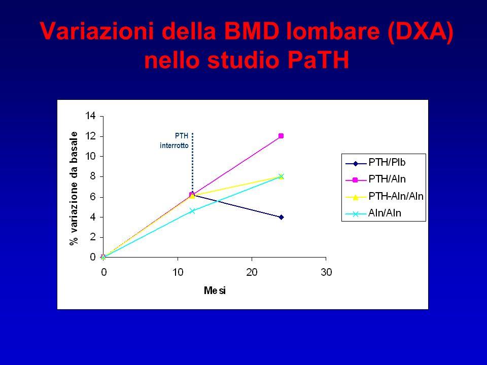 Variazioni della BMD lombare (DXA) nello studio PaTH PTH interrotto