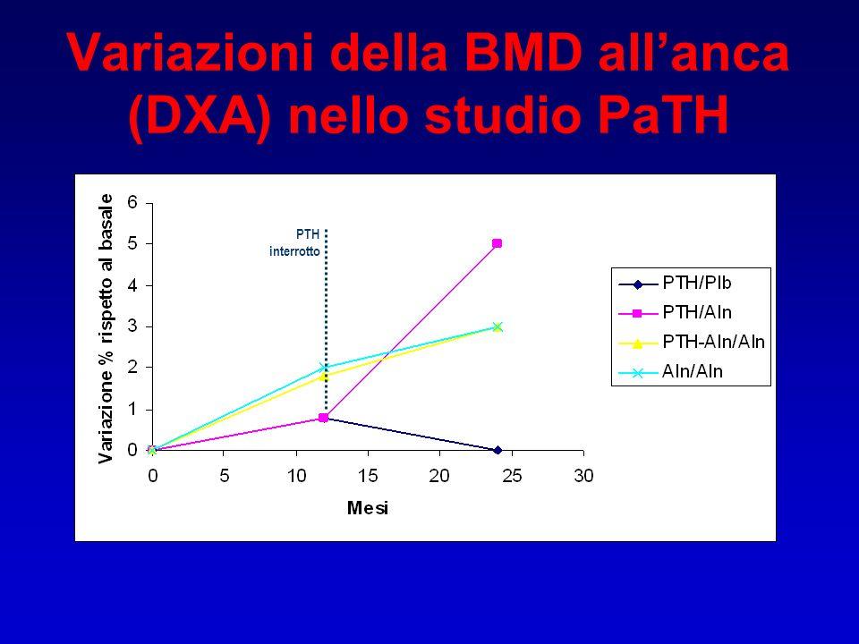 Variazioni della BMD allanca (DXA) nello studio PaTH PTH interrotto