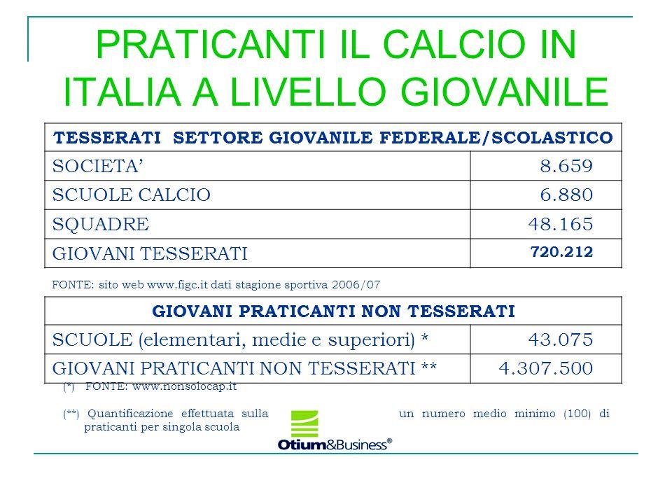 PRATICANTI IL CALCIO IN ITALIA A LIVELLO GIOVANILE TESSERATI SETTORE GIOVANILE FEDERALE/SCOLASTICO SOCIETA 8.659 SCUOLE CALCIO 6.880 SQUADRE 48.165 GI