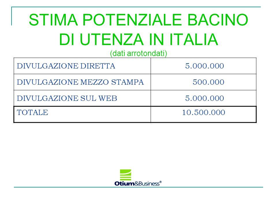 STIMA POTENZIALE BACINO DI UTENZA IN ITALIA (dati arrotondati) DIVULGAZIONE DIRETTA 5.000.000 DIVULGAZIONE MEZZO STAMPA 500.000 DIVULGAZIONE SUL WEB 5