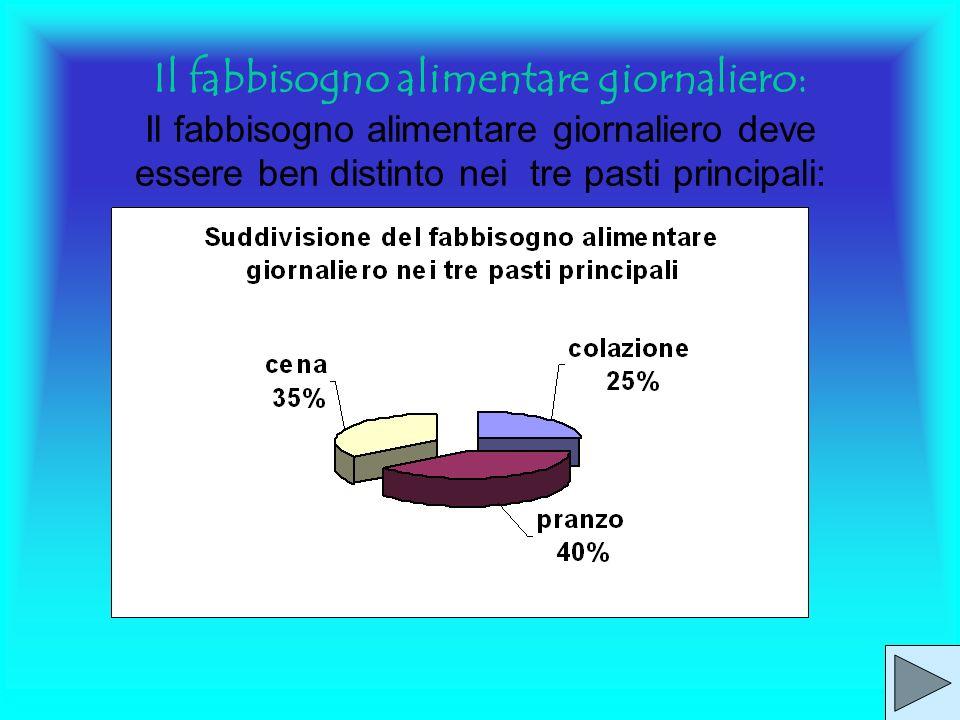 Il fabbisogno calorico Il fabbisogno calorico è la quantità di energia (espressa in kcal) necessaria al mantenimento del nostro peso corporeo varia in