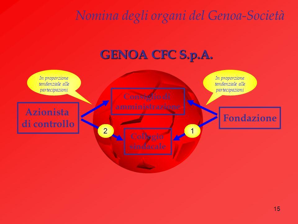 15 Nomina degli organi del Genoa-Società GENOA CFC S.p.A. Consiglio di amministrazione Collegio sindacale Azionista di controllo Fondazione 1 In propo
