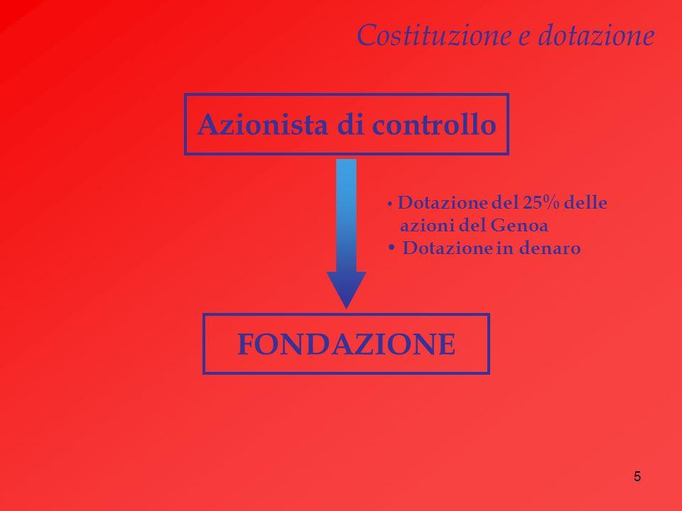 5 Azionista di controllo FONDAZIONE Dotazione del 25% delle azioni del Genoa Dotazione in denaro Costituzione e dotazione