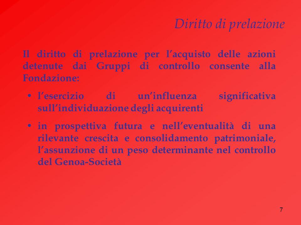 7 Il diritto di prelazione per lacquisto delle azioni detenute dai Gruppi di controllo consente alla Fondazione: lesercizio di uninfluenza significati