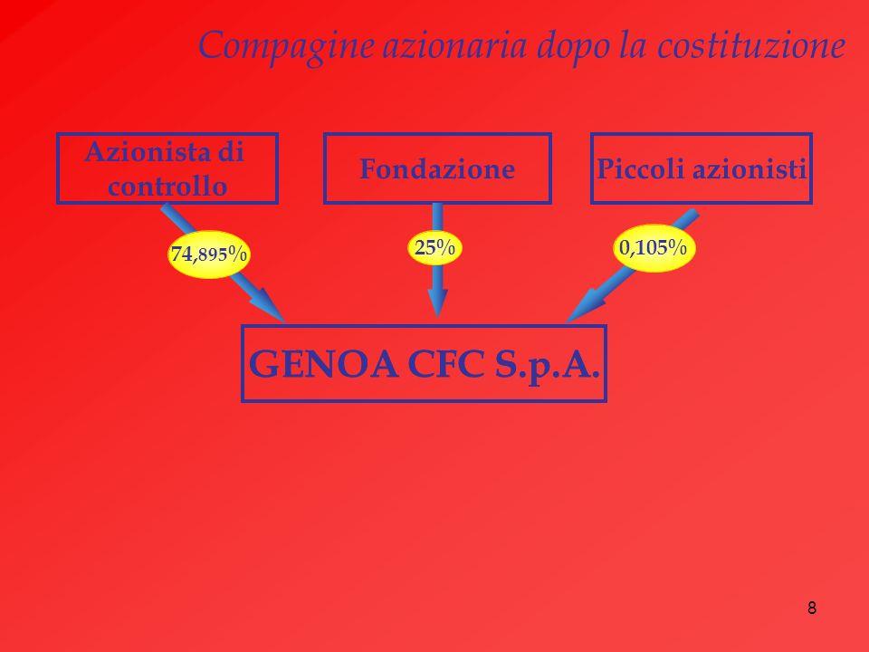 8 Azionista di controllo GENOA CFC S.p.A. Piccoli azionistiFondazione GENOA CFC S.p.A. 74, 895 % 25% Compagine azionaria dopo la costituzione 0,105%