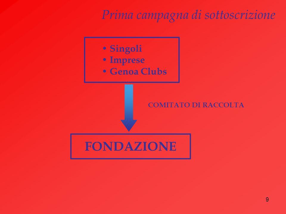 9 Singoli Imprese Genoa Clubs FONDAZIONE COMITATO DI RACCOLTA Prima campagna di sottoscrizione