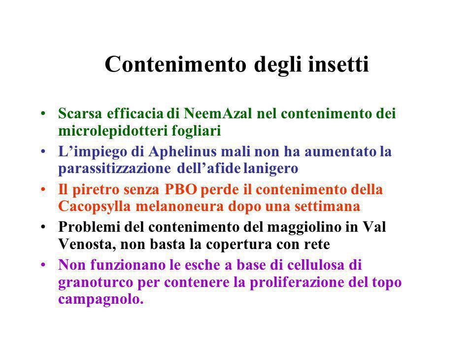 Contenimento degli insetti Scarsa efficacia di NeemAzal nel contenimento dei microlepidotteri fogliari Limpiego di Aphelinus mali non ha aumentato la