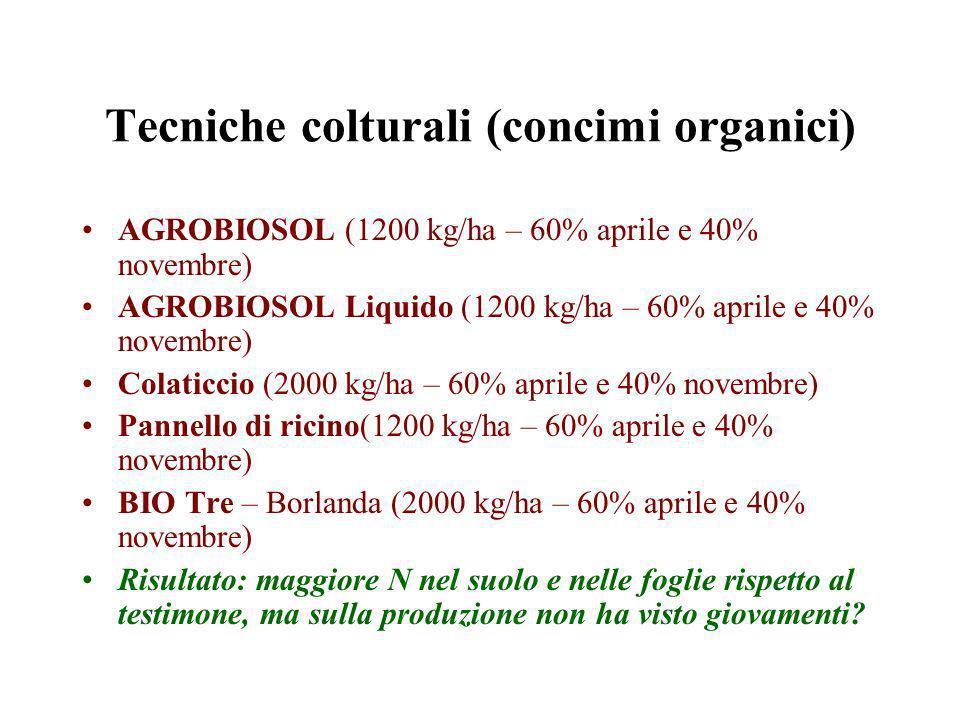 Tecniche colturali (concimi organici) AGROBIOSOL (1200 kg/ha – 60% aprile e 40% novembre) AGROBIOSOL Liquido (1200 kg/ha – 60% aprile e 40% novembre) Colaticcio (2000 kg/ha – 60% aprile e 40% novembre) Pannello di ricino(1200 kg/ha – 60% aprile e 40% novembre) BIO Tre – Borlanda (2000 kg/ha – 60% aprile e 40% novembre) Risultato: maggiore N nel suolo e nelle foglie rispetto al testimone, ma sulla produzione non ha visto giovamenti?