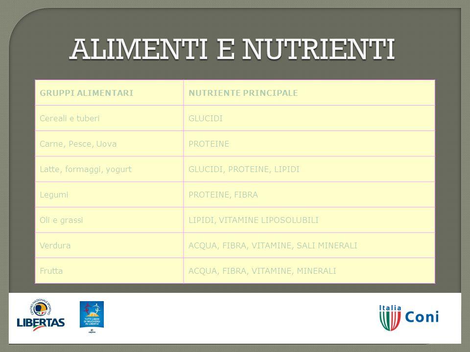 ALIMENTI E NUTRIENTI GRUPPI ALIMENTARINUTRIENTE PRINCIPALE Cereali e tuberiGLUCIDI Carne, Pesce, UovaPROTEINE Latte, formaggi, yogurtGLUCIDI, PROTEINE