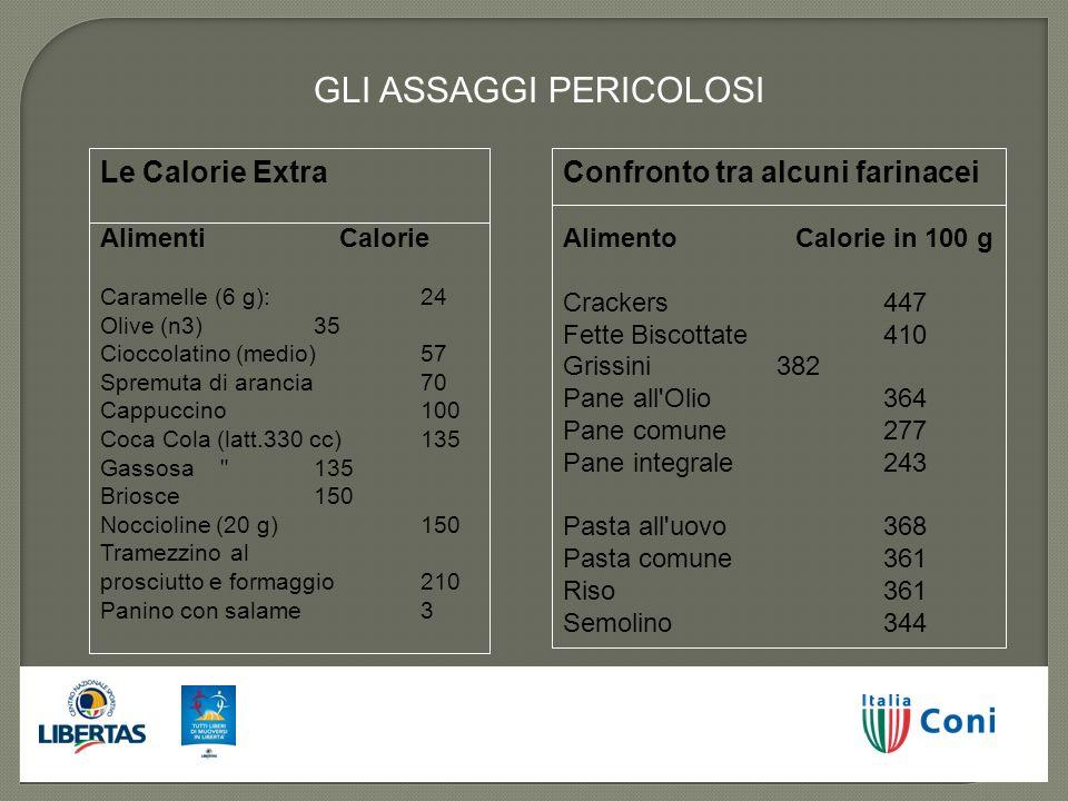 GLI ASSAGGI PERICOLOSI Le Calorie Extra Alimenti Calorie Caramelle (6 g): 24 Olive (n3) 35 Cioccolatino (medio) 57 Spremuta di arancia 70 Cappuccino 1