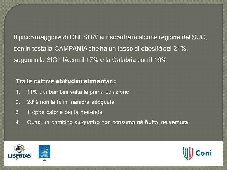 Il picco maggiore di OBESITA si riscontra in alcune regione del SUD, con in testa la CAMPANIA che ha un tasso di obesità del 21%, seguono la SICILIA c