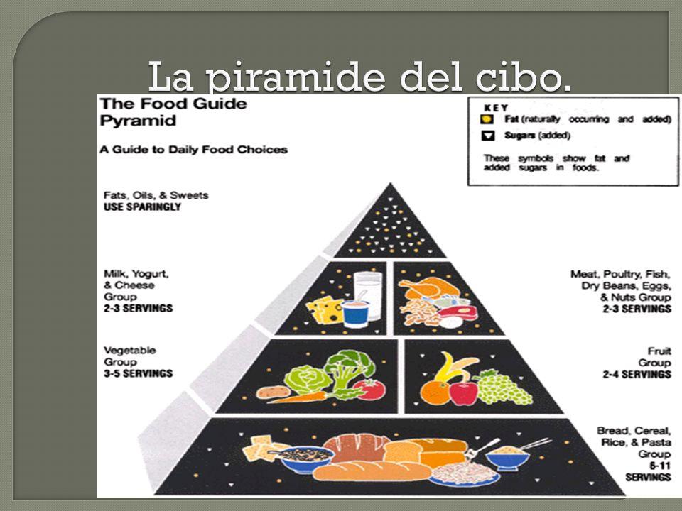 La piramide del cibo.