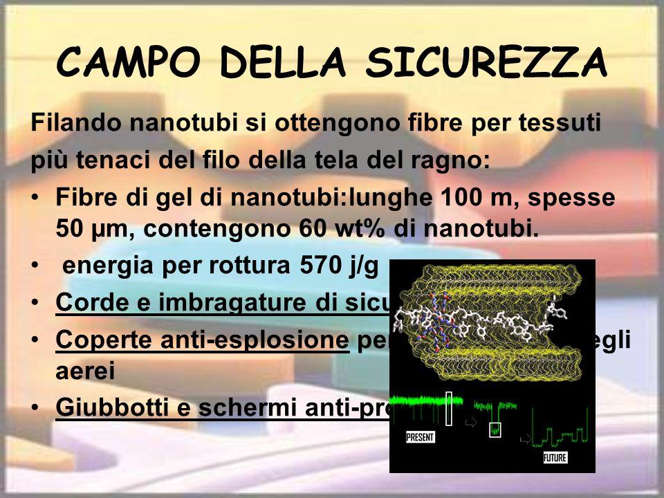 CAMPO DELLA SICUREZZA Filando nanotubi si ottengono fibre per tessuti più tenaci del filo della tela del ragno: Fibre di gel di nanotubi:lunghe 100 m,