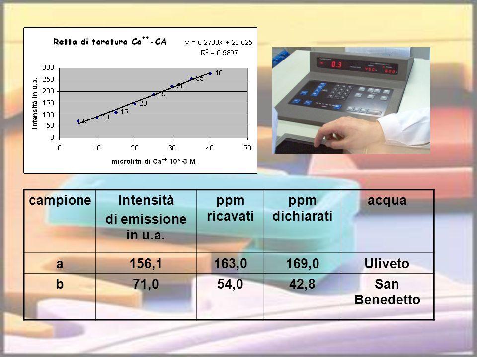 campioneIntensità di emissione in u.a. ppm ricavati ppm dichiarati acqua a156,1163,0169,0Uliveto b71,054,042,8San Benedetto
