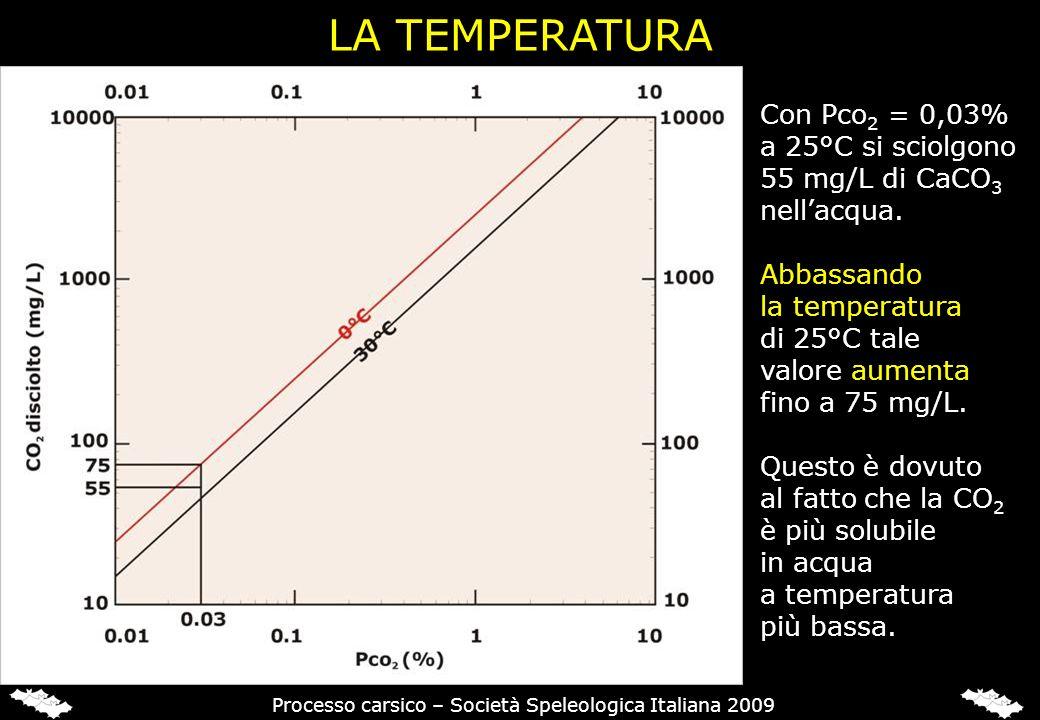 LA TEMPERATURA Con Pco 2 = 0,03% a 25°C si sciolgono 55 mg/L di CaCO 3 nellacqua. Abbassando la temperatura di 25°C tale valore aumenta fino a 75 mg/L