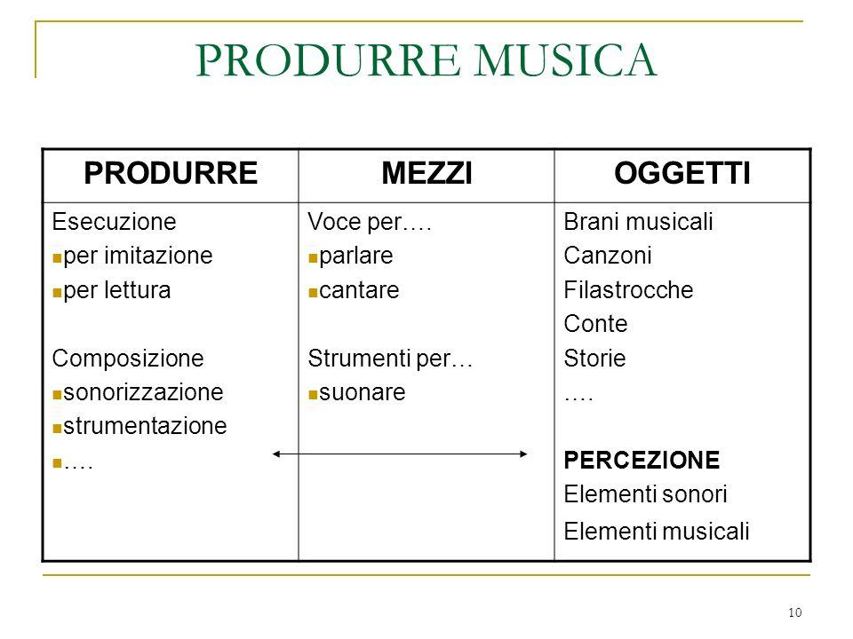10 PRODURRE MUSICA PRODURREMEZZIOGGETTI Esecuzione per imitazione per lettura Composizione sonorizzazione strumentazione …. Voce per…. parlare cantare