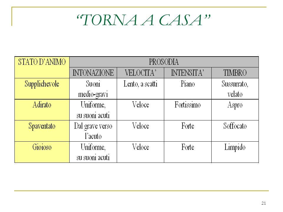 21 TORNA A CASA