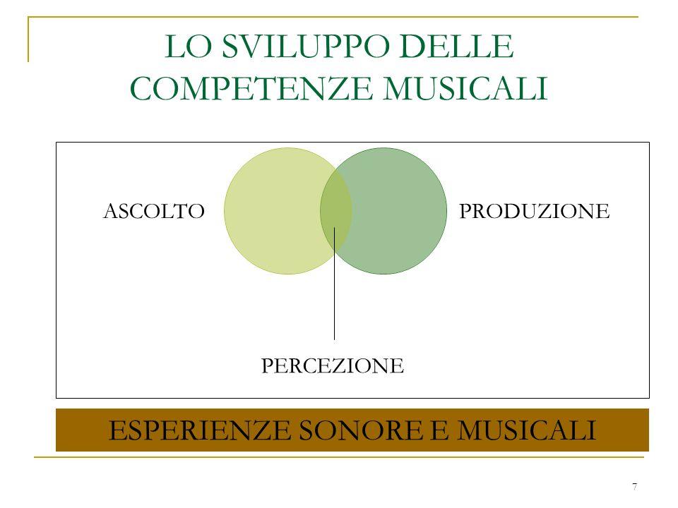 7 LO SVILUPPO DELLE COMPETENZE MUSICALI PERCEZIONE ESPERIENZE SONORE E MUSICALI