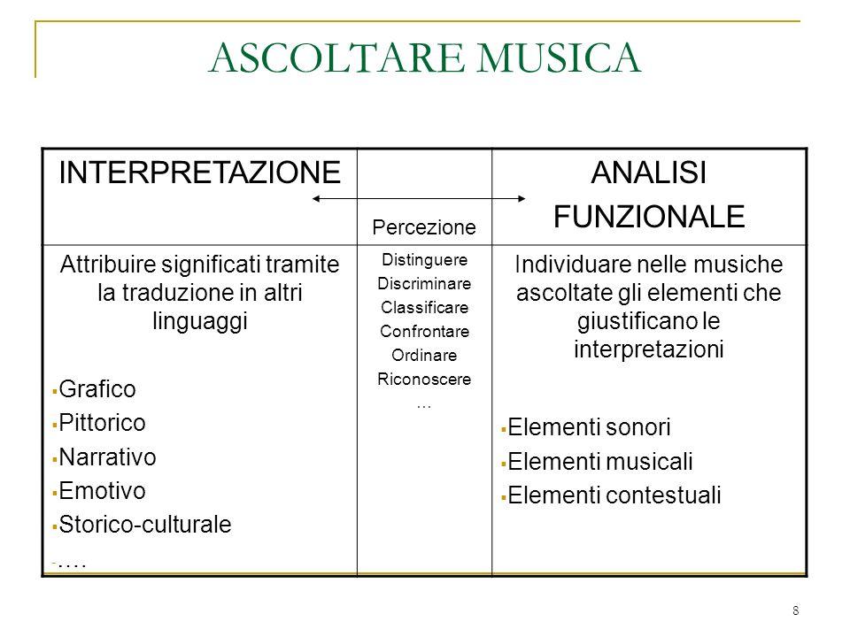 8 ASCOLTARE MUSICA INTERPRETAZIONE Percezione ANALISI FUNZIONALE Attribuire significati tramite la traduzione in altri linguaggi Grafico Pittorico Nar