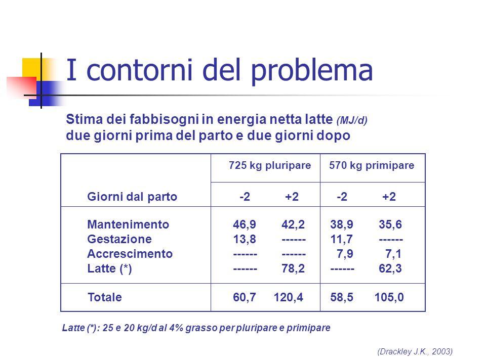 Stima dei fabbisogni in energia netta latte (MJ/d) due giorni prima del parto e due giorni dopo 725 kg pluripare 570 kg primipare Giorni dal parto -2