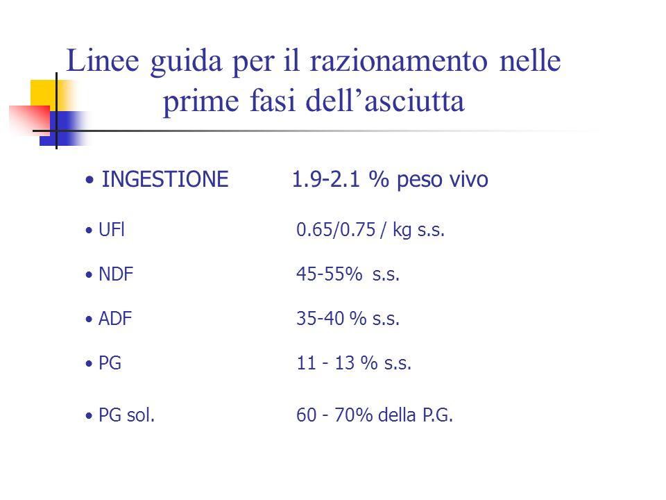 Linee guida per il razionamento nelle prime fasi dellasciutta INGESTIONE 1.9-2.1 % peso vivo UFl 0.65/0.75 / kg s.s. NDF 45-55% s.s. ADF 35-40 % s.s.