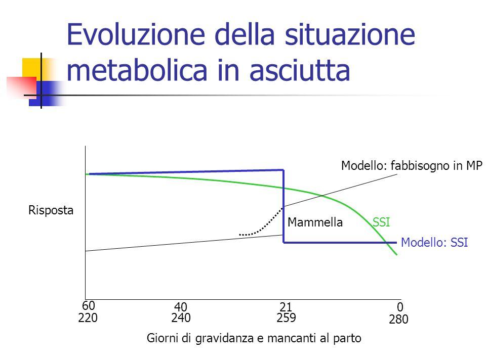 Evoluzione della situazione metabolica in asciutta 60 220 0 280 4021 240259 SSI Modello: fabbisogno in MP Mammella Giorni di gravidanza e mancanti al