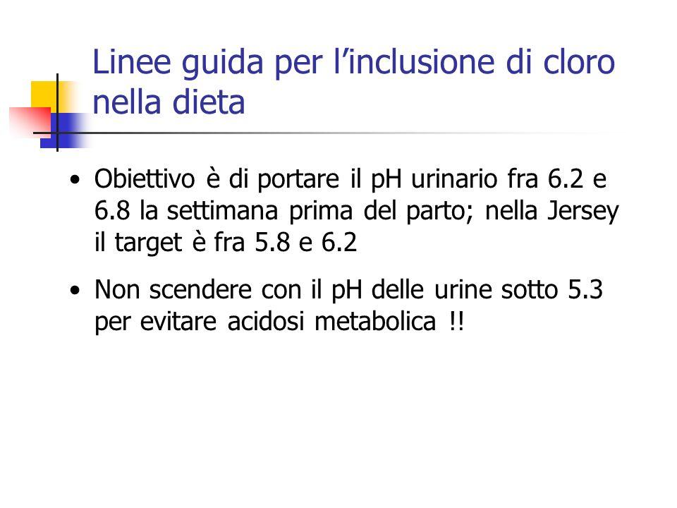 Linee guida per linclusione di cloro nella dieta Obiettivo è di portare il pH urinario fra 6.2 e 6.8 la settimana prima del parto; nella Jersey il tar