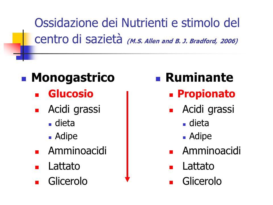 Ossidazione dei Nutrienti e stimolo del centro di sazietà (M.S. Allen and B. J. Bradford, 2006) Monogastrico Glucosio Acidi grassi dieta Adipe Amminoa