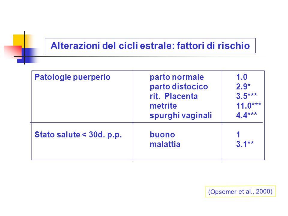 Alterazioni del cicli estrale: fattori di rischio (Opsomer et al., 2000) Patologie puerperioparto normale1.0 parto distocico2.9* rit. Placenta3.5*** m