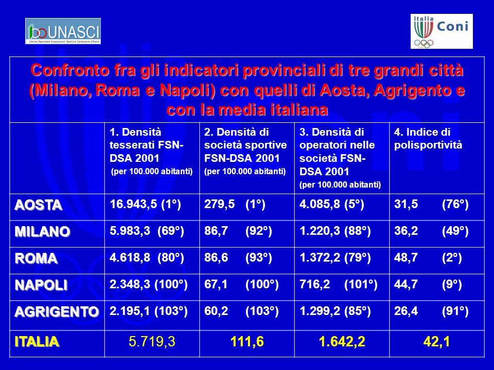 Confronto fra gli indicatori provinciali di tre grandi città (Milano, Roma e Napoli) con quelli di Aosta, Agrigento e con la media italiana 1.