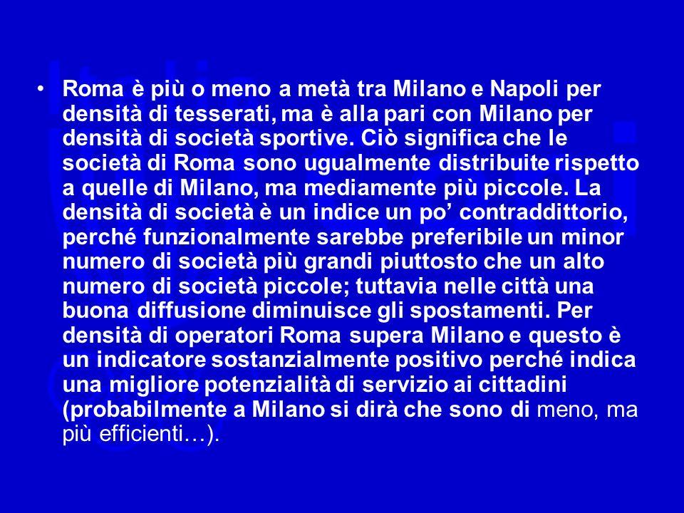 Roma è più o meno a metà tra Milano e Napoli per densità di tesserati, ma è alla pari con Milano per densità di società sportive.