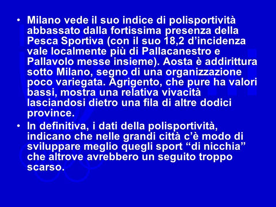 Milano vede il suo indice di polisportività abbassato dalla fortissima presenza della Pesca Sportiva (con il suo 18,2 dincidenza vale localmente più di Pallacanestro e Pallavolo messe insieme).