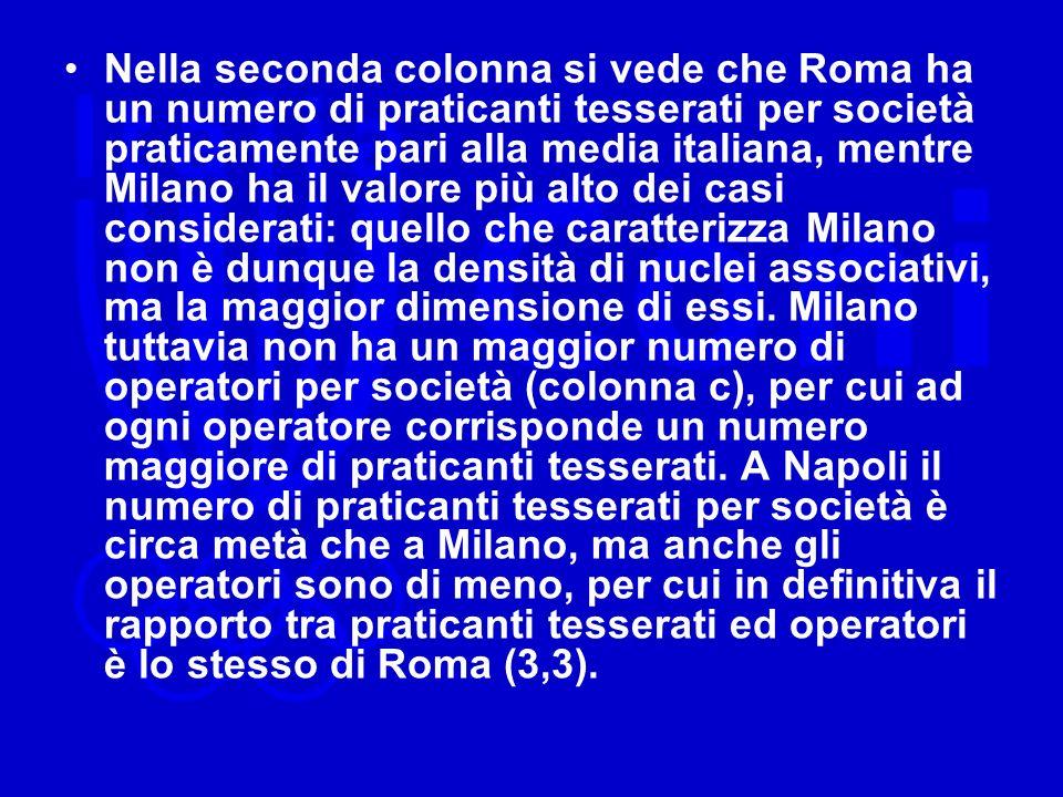 Nella seconda colonna si vede che Roma ha un numero di praticanti tesserati per società praticamente pari alla media italiana, mentre Milano ha il valore più alto dei casi considerati: quello che caratterizza Milano non è dunque la densità di nuclei associativi, ma la maggior dimensione di essi.
