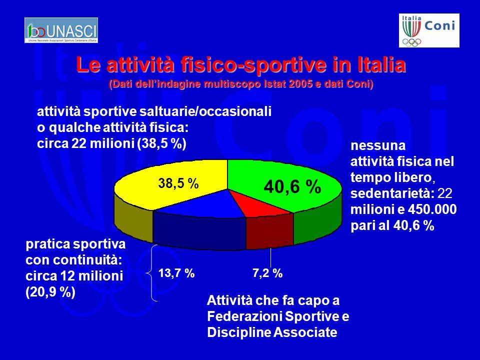 Le attività fisico-sportive in Italia (Dati dellindagine multiscopo Istat 2005 e dati Coni) 40,6 % 38,5 % 7,2 %13,7 % attività sportive saltuarie/occasionali o qualche attività fisica: circa 22 milioni (38,5 %) nessuna attività fisica nel tempo libero, sedentarietà: 22 milioni e 450.000 pari al 40,6 % pratica sportiva con continuità: circa 12 milioni (20,9 %) Attività che fa capo a Federazioni Sportive e Discipline Associate