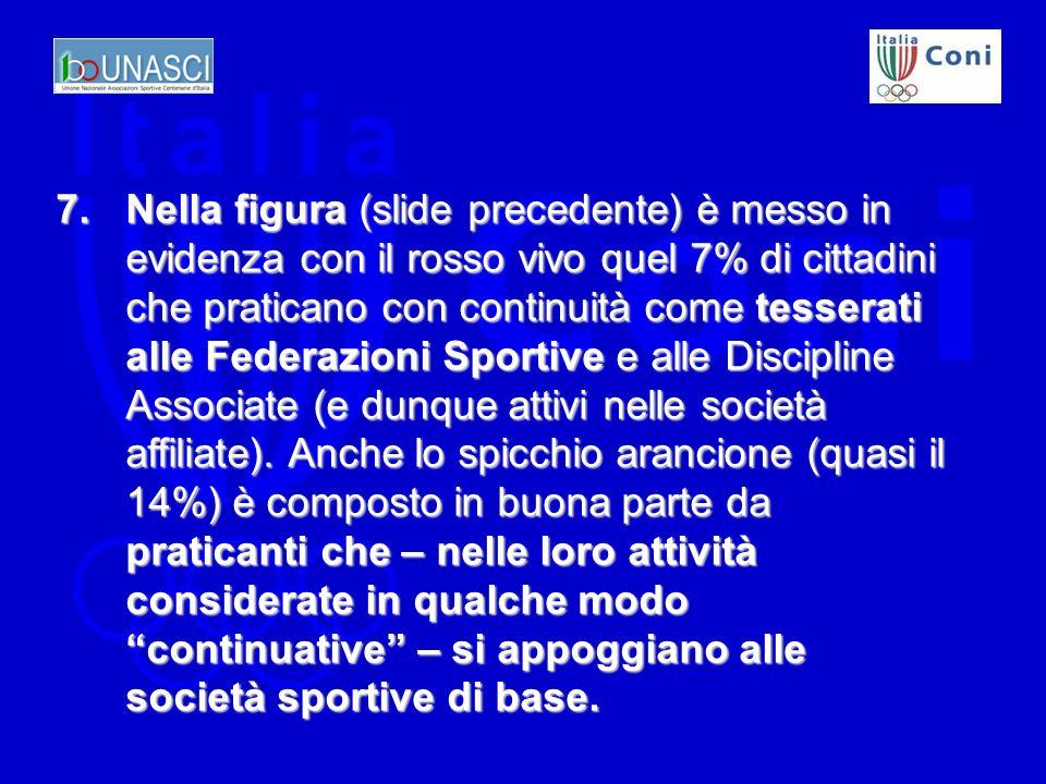 7.Nella figura (slide precedente) è messo in evidenza con il rosso vivo quel 7% di cittadini che praticano con continuità come tesserati alle Federazioni Sportive e alle Discipline Associate (e dunque attivi nelle società affiliate).