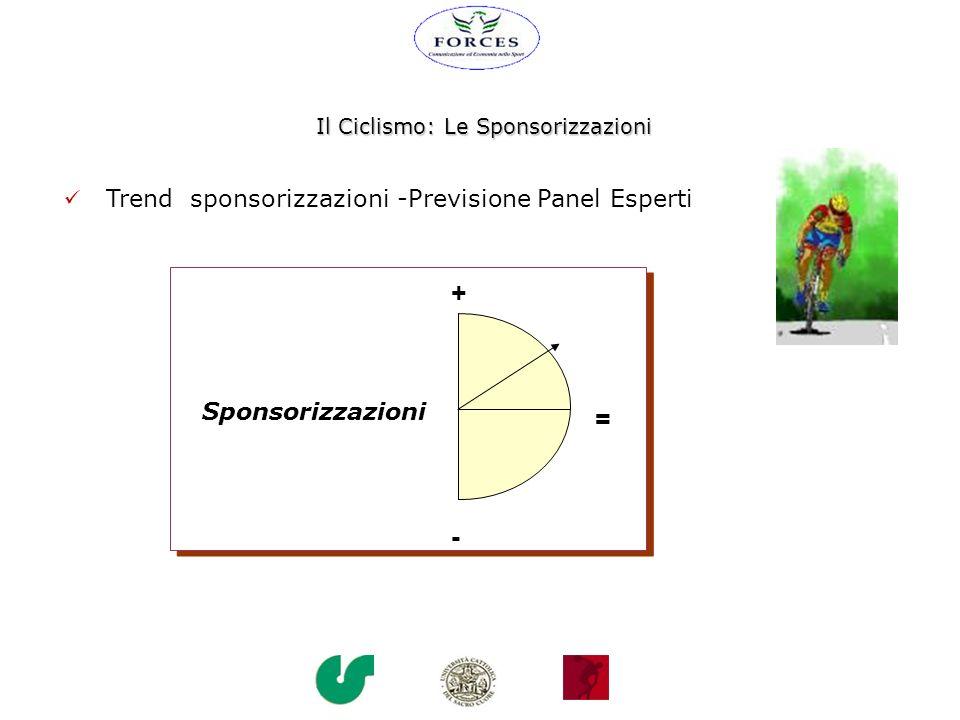 Il Ciclismo: Le Sponsorizzazioni Trend sponsorizzazioni -Previsione Panel Esperti = + - Sponsorizzazioni