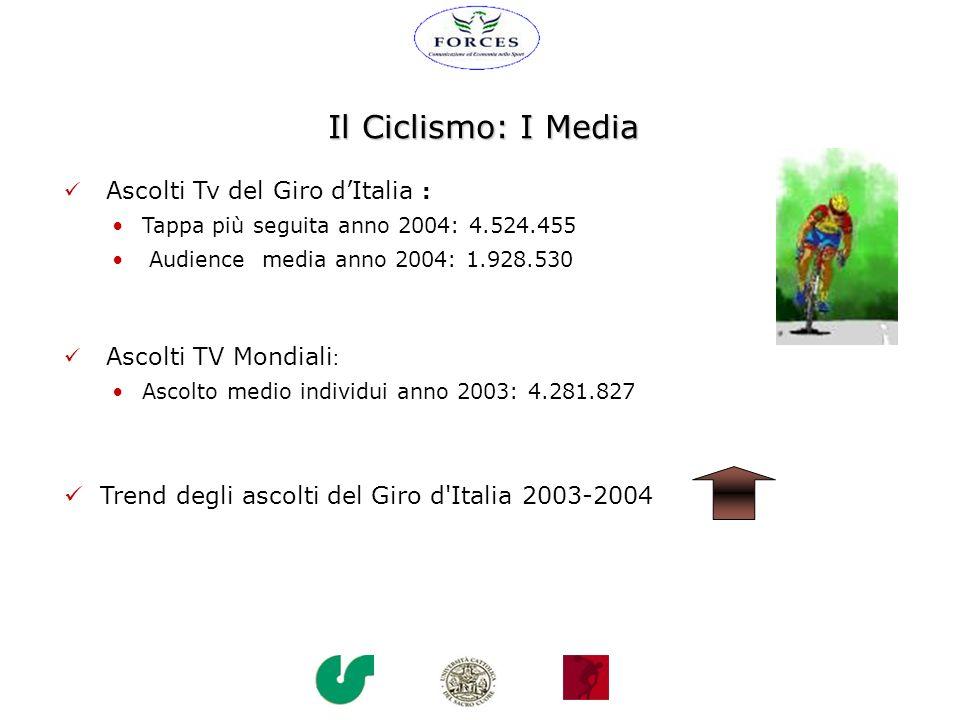 Il Ciclismo: I Media Ascolti Tv del Giro dItalia : Tappa più seguita anno 2004: 4.524.455 Audience media anno 2004: 1.928.530 Ascolti TV Mondiali : As