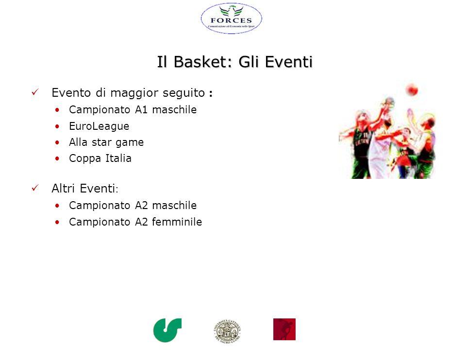 Il Basket: Gli Eventi Evento di maggior seguito : Campionato A1 maschile EuroLeague Alla star game Coppa Italia Altri Eventi : Campionato A2 maschile