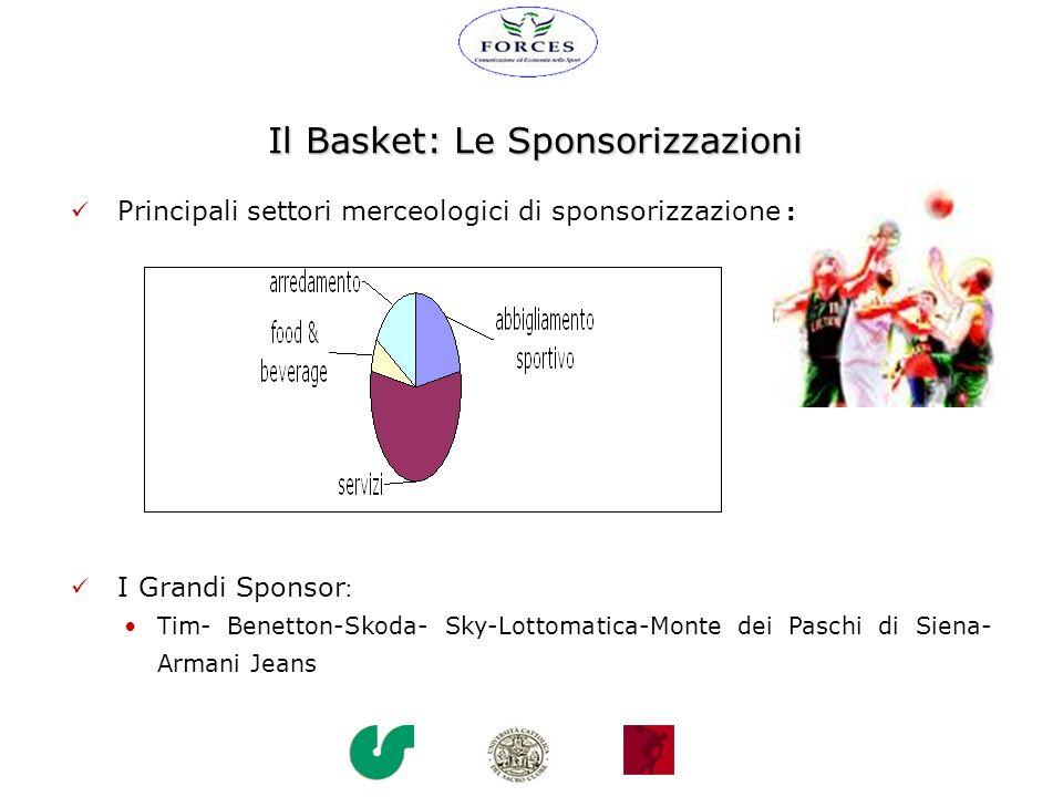 Il Basket: Le Sponsorizzazioni I Grandi Sponsor : Tim- Benetton-Skoda- Sky-Lottomatica-Monte dei Paschi di Siena- Armani Jeans Principali settori merc