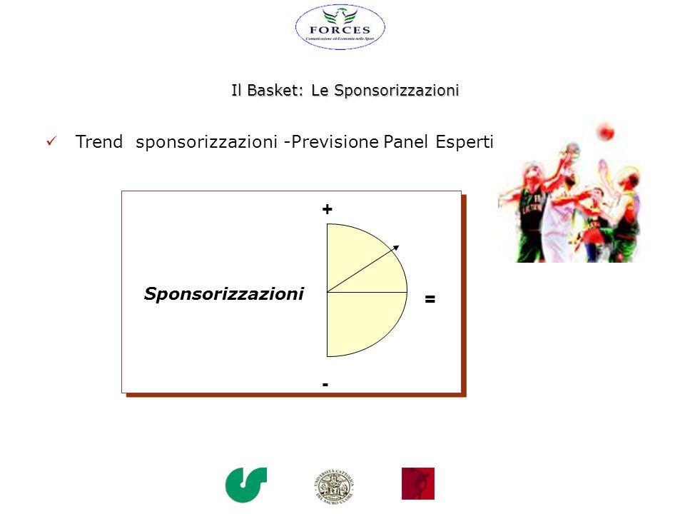 Il Basket: Le Sponsorizzazioni Trend sponsorizzazioni -Previsione Panel Esperti = + - Sponsorizzazioni
