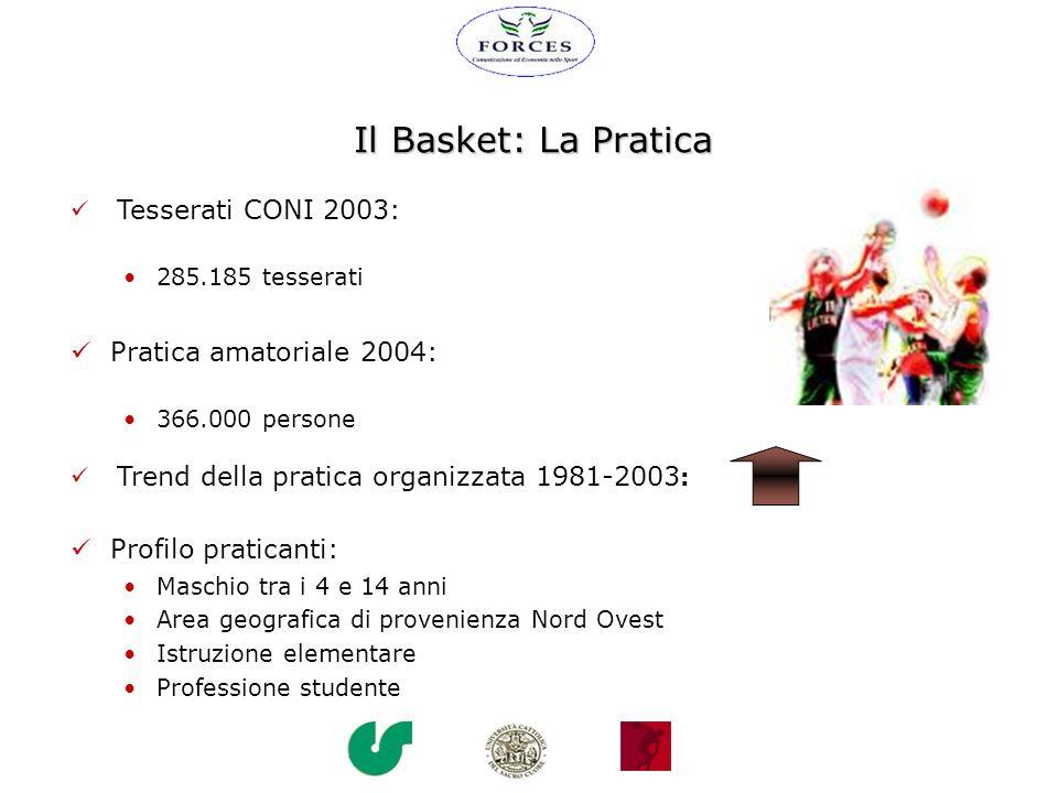 Profilo praticanti: Maschio tra i 4 e 14 anni Area geografica di provenienza Nord Ovest Istruzione elementare Professione studente Il Basket: La Prati