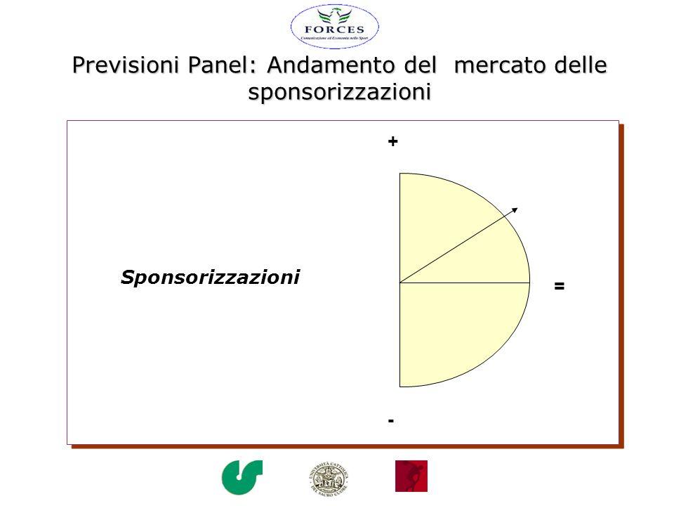 Previsioni Panel: Andamento del mercato delle sponsorizzazioni = + - Sponsorizzazioni