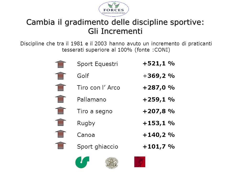 Cambia il gradimento delle discipline sportive: Gli Incrementi Sport Equestri +521,1 % Golf+369,2 % Tiro con l Arco+287,0 % Pallamano+259,1 % Tiro a s