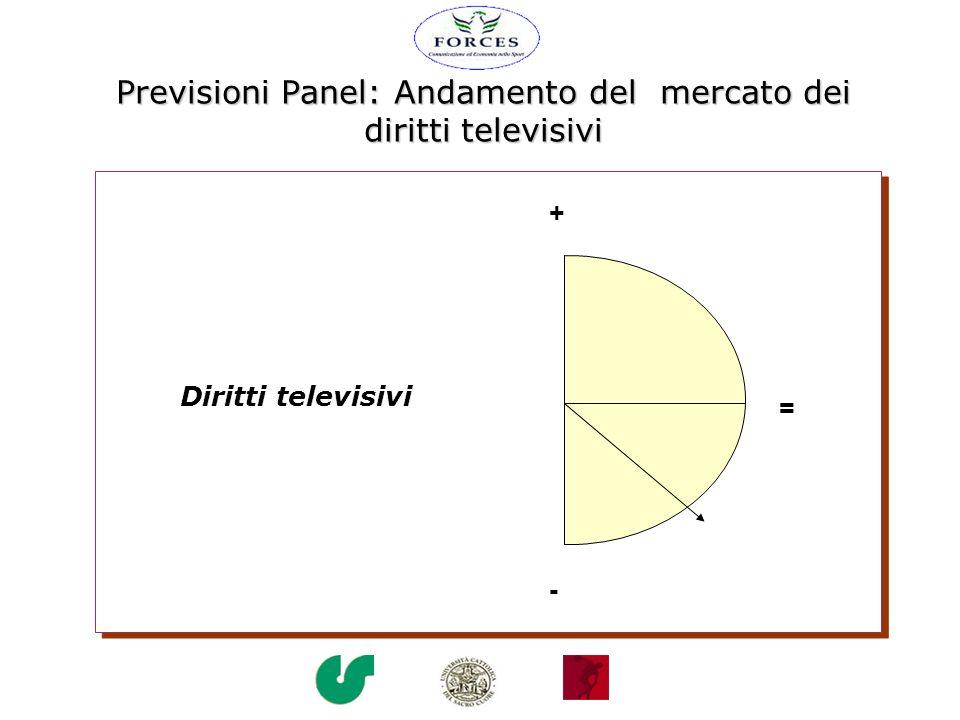 Previsioni Panel: Andamento del mercato dei diritti televisivi = + - Diritti televisivi