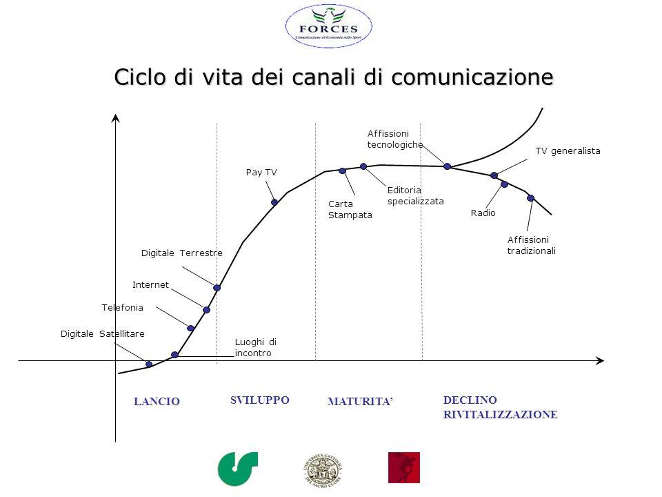 Ciclo di vita dei canali di comunicazione SVILUPPO MATURITA LANCIO DECLINO RIVITALIZZAZIONE Pay TV Internet Telefonia Digitale Satellitare Digitale Te