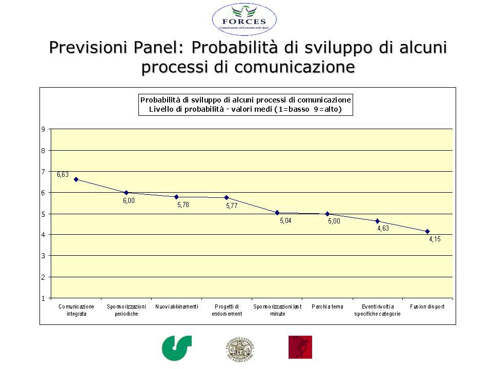 Previsioni Panel: Probabilità di sviluppo di alcuni processi di comunicazione