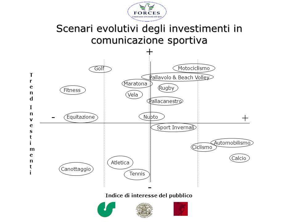 Scenari evolutivi degli investimenti in comunicazione sportiva + TrendInvestimentiTrendInvestimenti Indice di interesse del pubblico + - - Calcio Auto