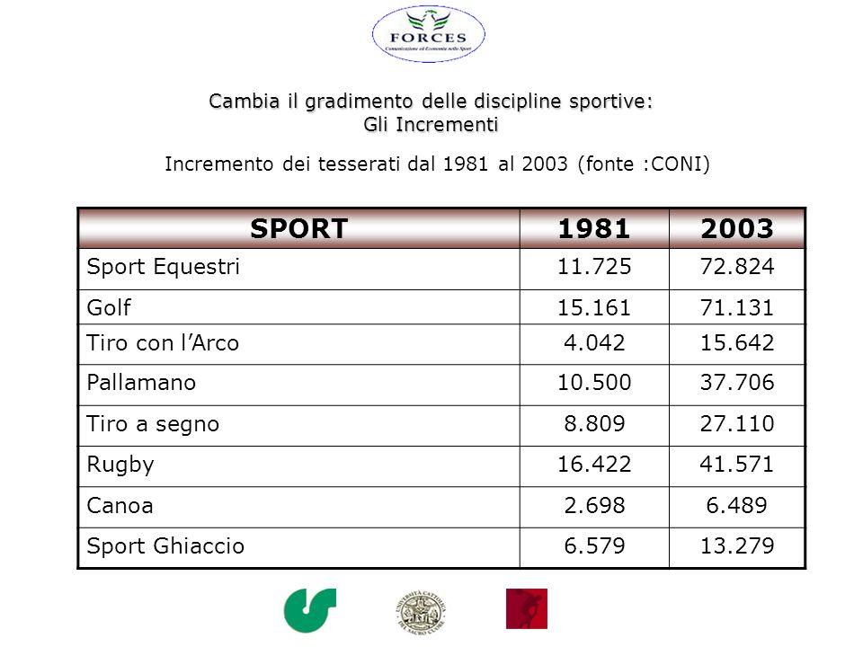 Cambia il gradimento delle discipline sportive: I Decrementi Discipline che tra il 1981 e il 2003 hanno avuto un decremento negativo di praticanti tesserati (fonte: CONI) Pesca Sportiva - 64,8 % Bocce - 46,2 % Sci Nautico - 29,1 % Tennis - 23,7 % Sport Invernali - 22,2 % Ciclismo - 16,6 % Atletica Leggera- 12,3 %