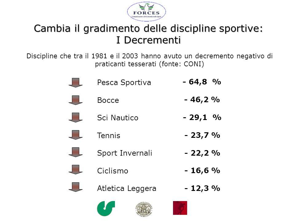 Cambia il gradimento delle discipline sportive: I Decrementi Discipline che tra il 1981 e il 2003 hanno avuto un decremento negativo di praticanti tes
