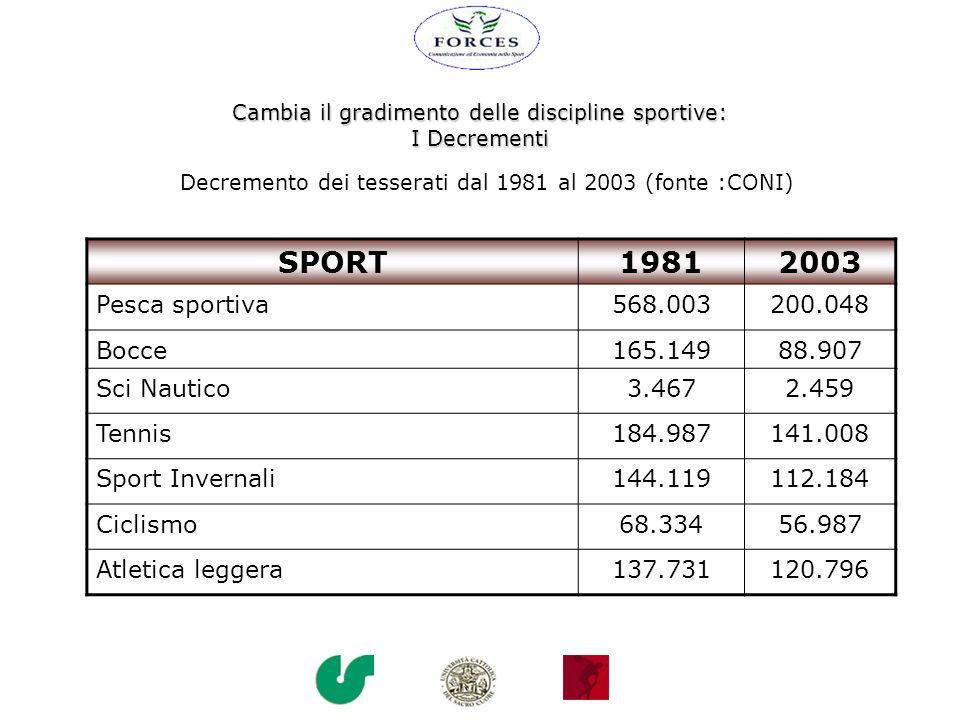 Cambia il gradimento delle discipline sportive: I Decrementi Decremento dei tesserati dal 1981 al 2003 (fonte :CONI) SPORT19812003 Pesca sportiva568.0
